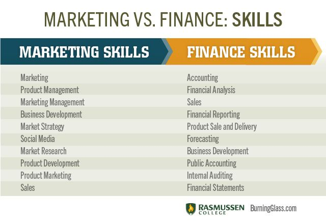 Mba Economics Vs Finance From Marketing Finance Career