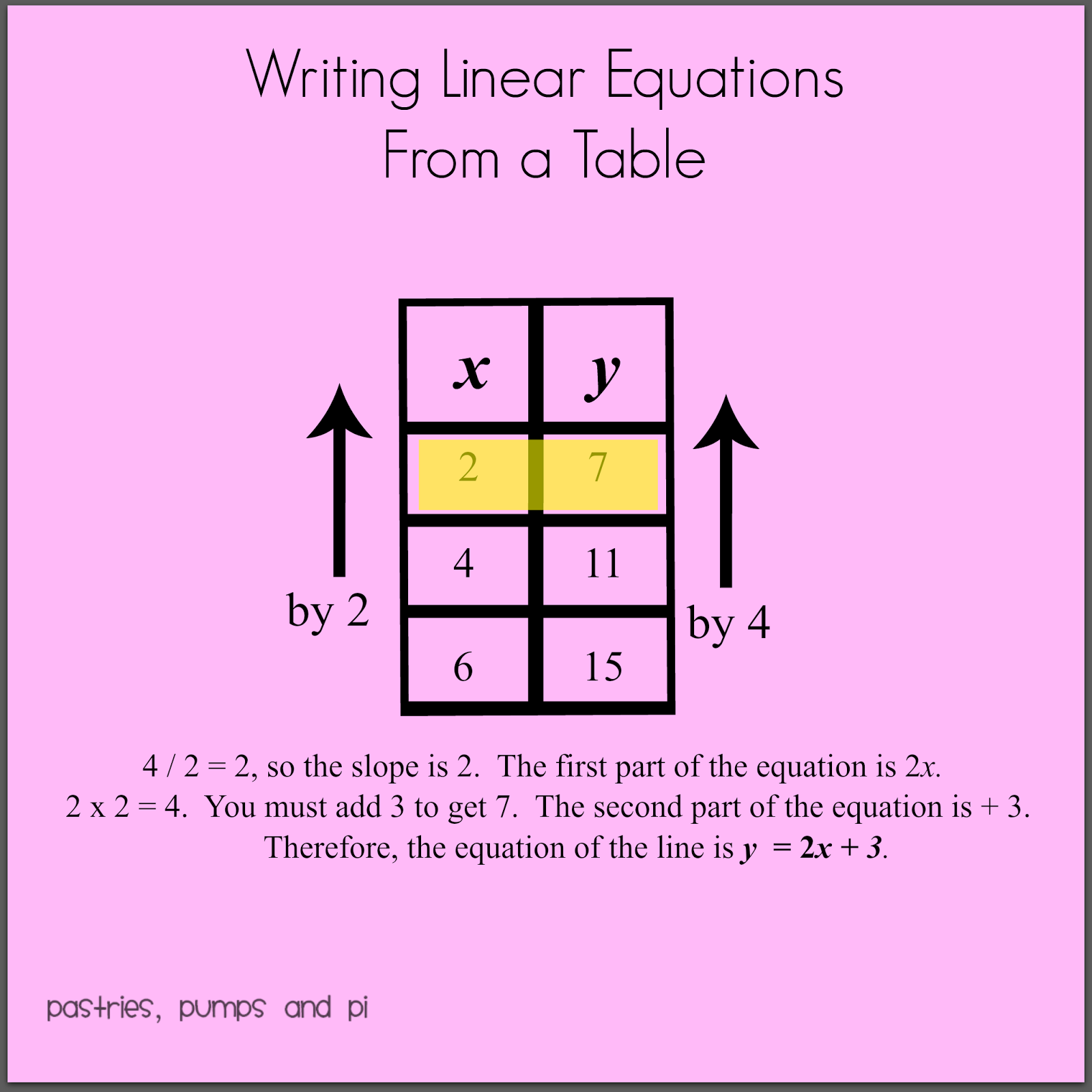 pastries, pumps and pi: math tip of the day: writing linear