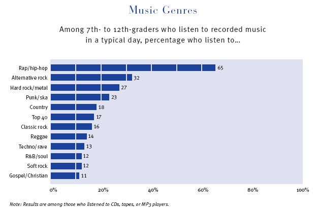 Data image 4 here we can see a chart labeling the top genres of