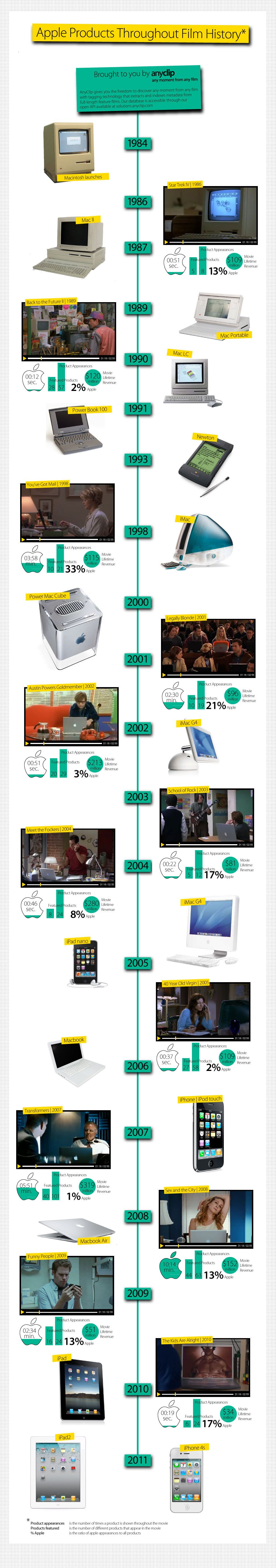 this infographic highlights how and where apple products have appeared in films throughout history