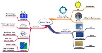 Water Cycle Mind Map And Concept Map Hydrology Pinterest