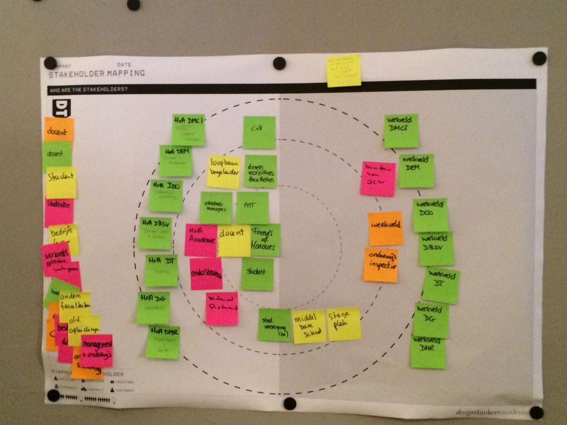 Example stakeholder map | UX/IA/Wireframes | Pinterest | Diagramm