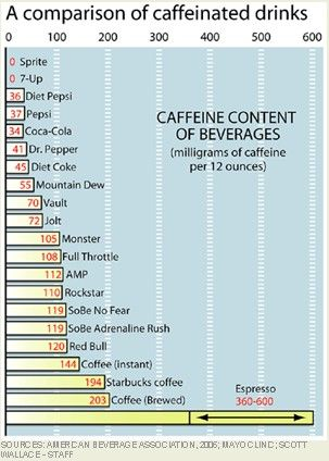 Soda calorie chart caffeine s influence on performance production