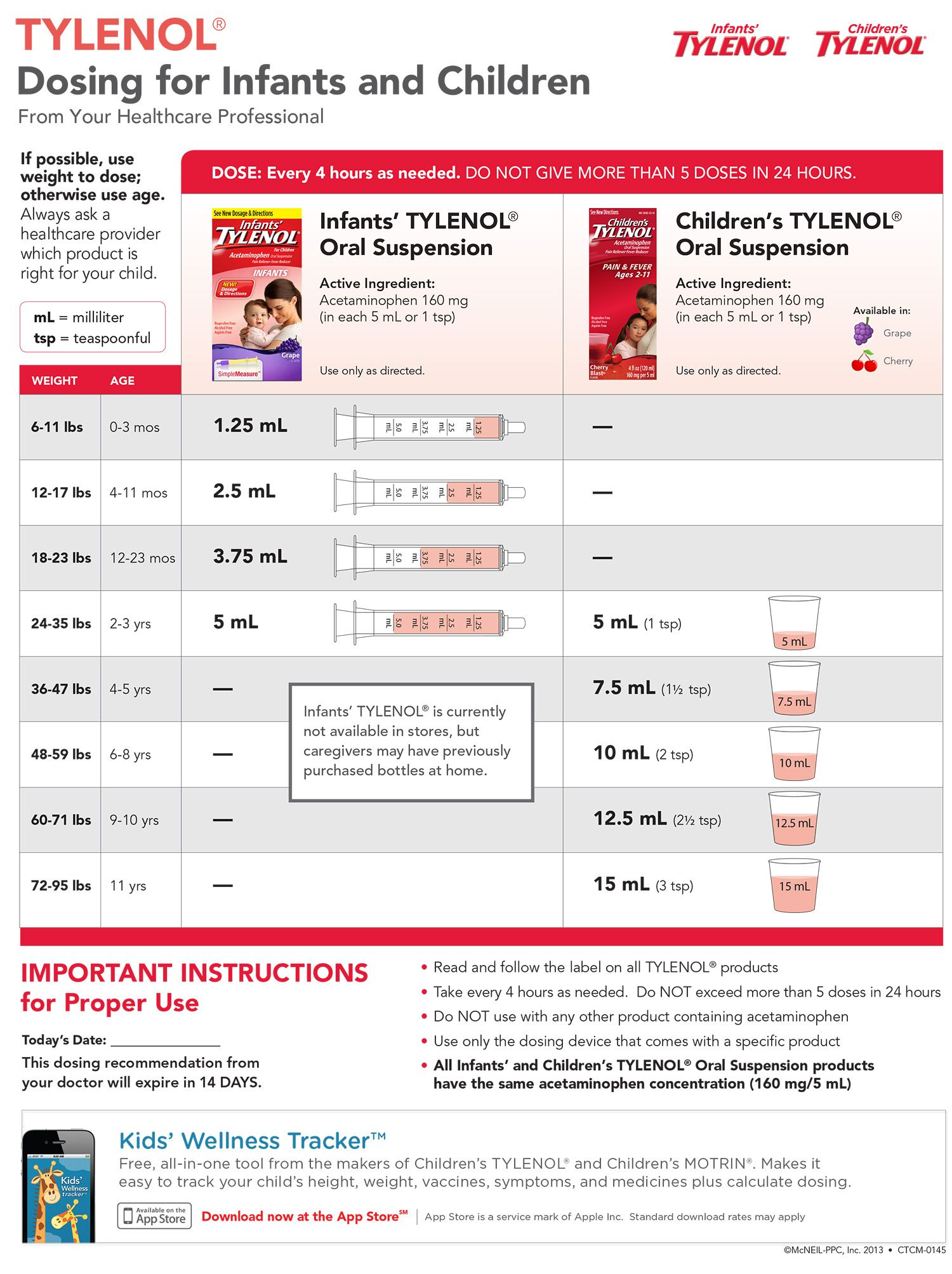 Correct Tylenol And Motrin Dosing For Infants Children
