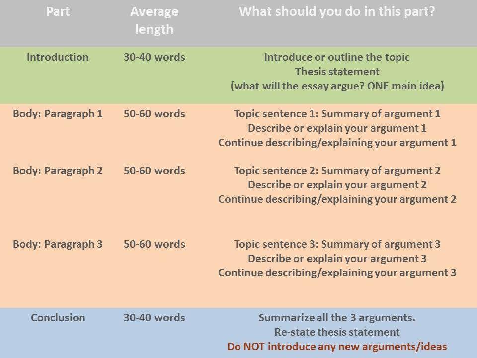 Как писать эссе по английскому 10 класс