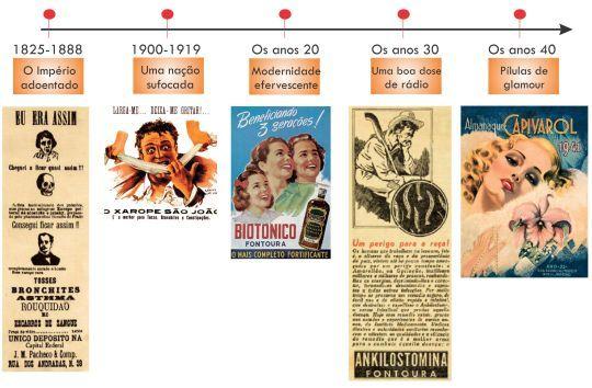 """O livro """"Vendendo Saúde - História da Propaganda de Medicamentos no Brasil"""" traz uma perspectiva muito interessante dos anúncios de medicamentos, relacionando ao contexto histórico e aos costumes e tradições de cada época."""