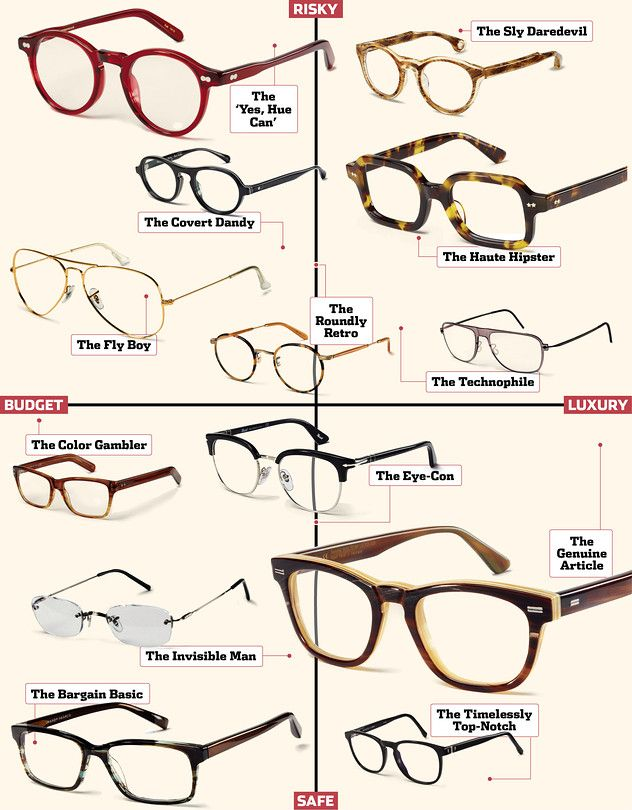 Glass Distinctions Which Eyewear Frames Suit Your Personal Style