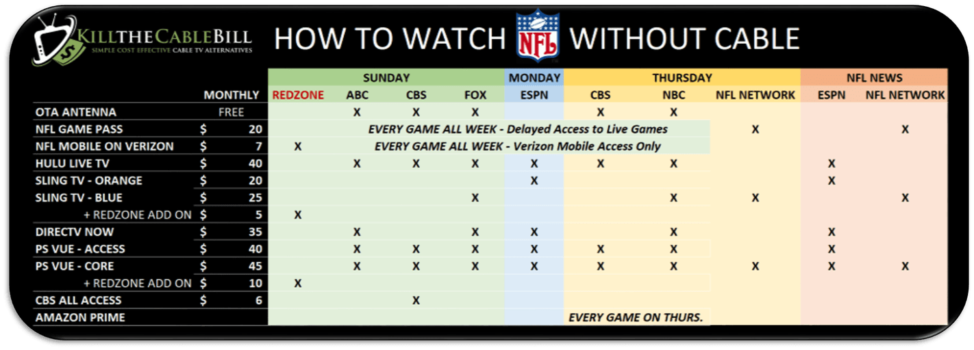 13 Ways to Watch NFL Football without Cable TV Cable tv