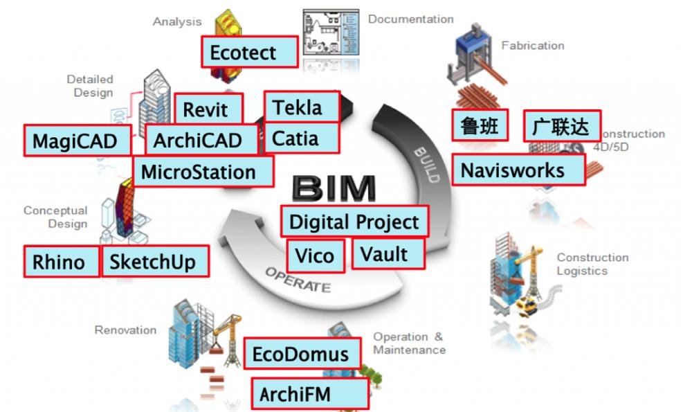 List Of Bim Software Amp Providers Reviews The Bim Hub