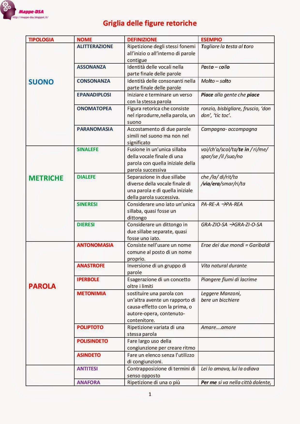 Come Riconoscere Gli Elementi Della Frase Nell Analisi