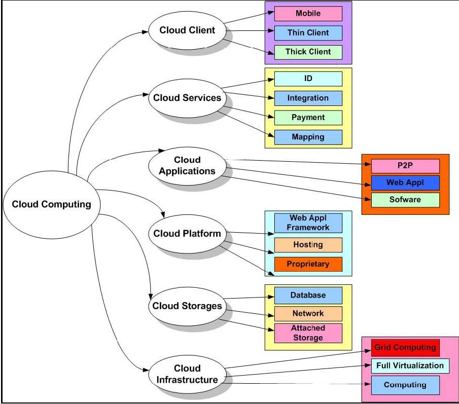 21 Awesome Cloud Computing Architecture Diagram Ppt Images Diagram Architecture Cloud Computing Grid Computing