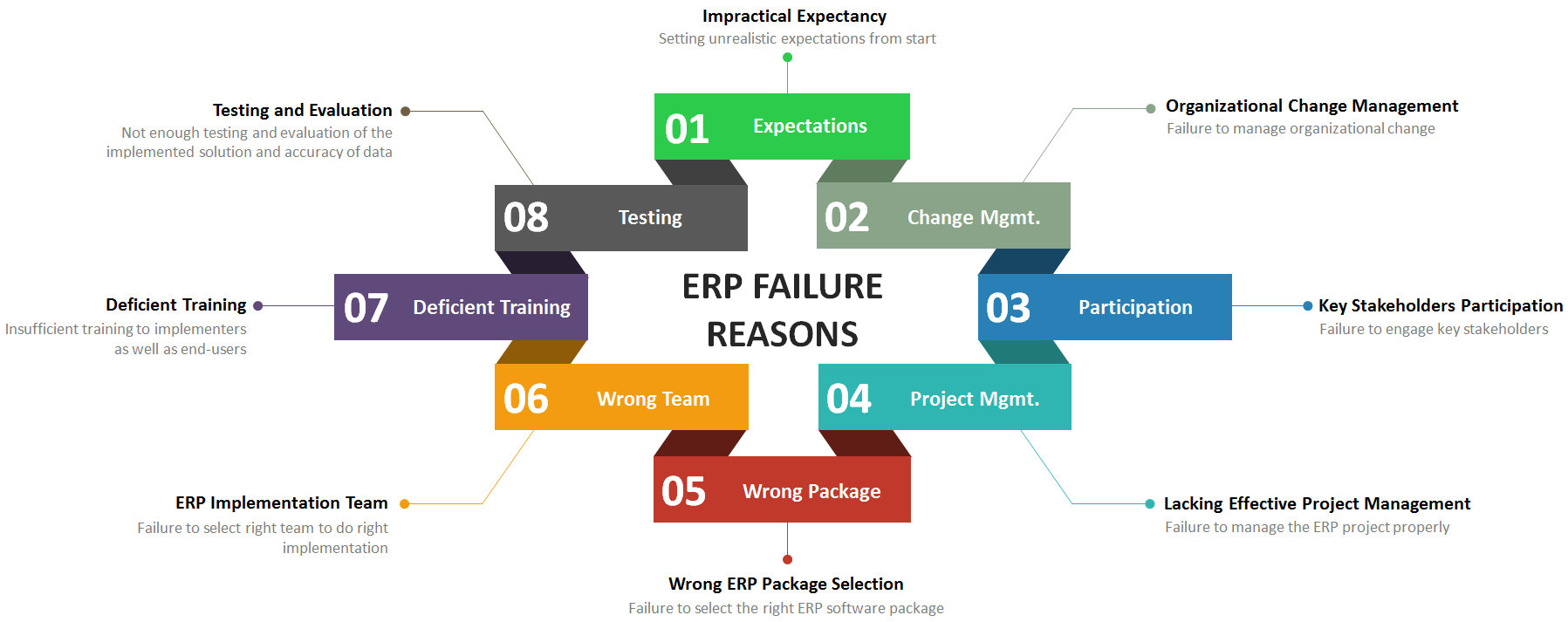 it implementation failures This page lists and examines the causes of failure during implementation of information systems clinical informatics  information system failures and the nhs.