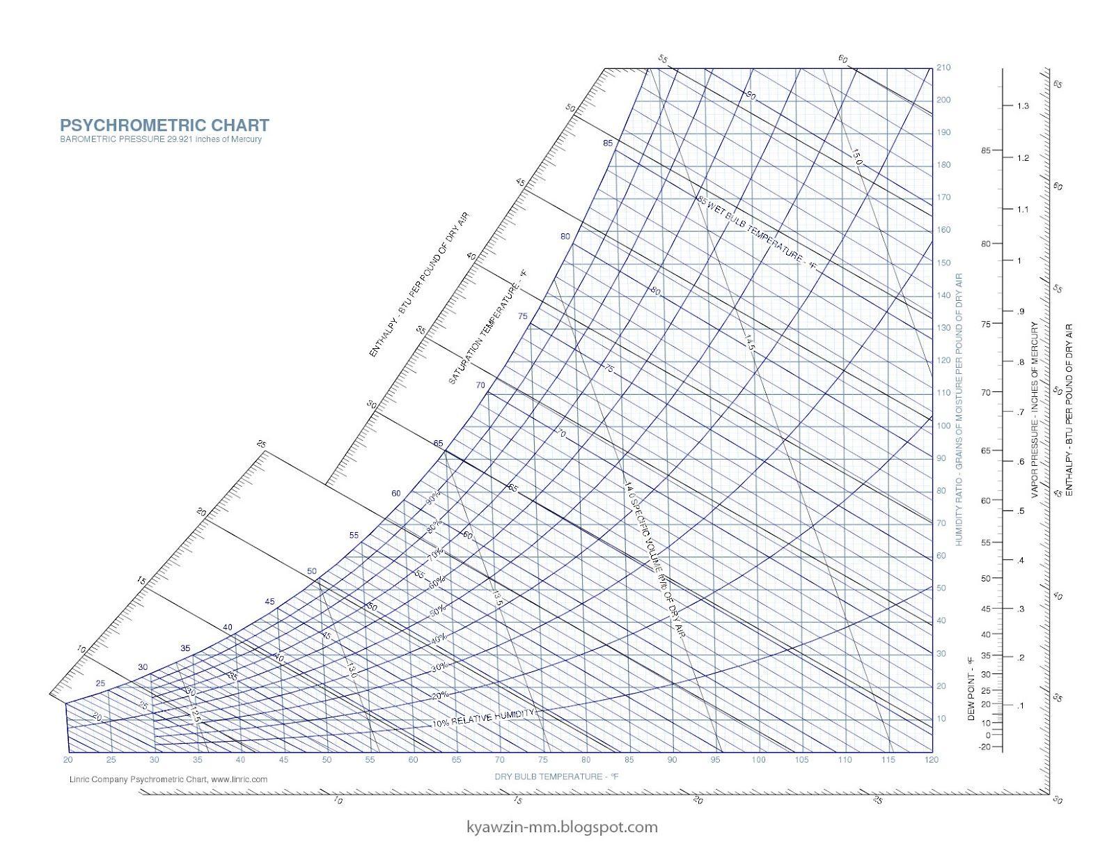 Psychrometric Chart PDF Psychrometric chart, Chart, Pdf