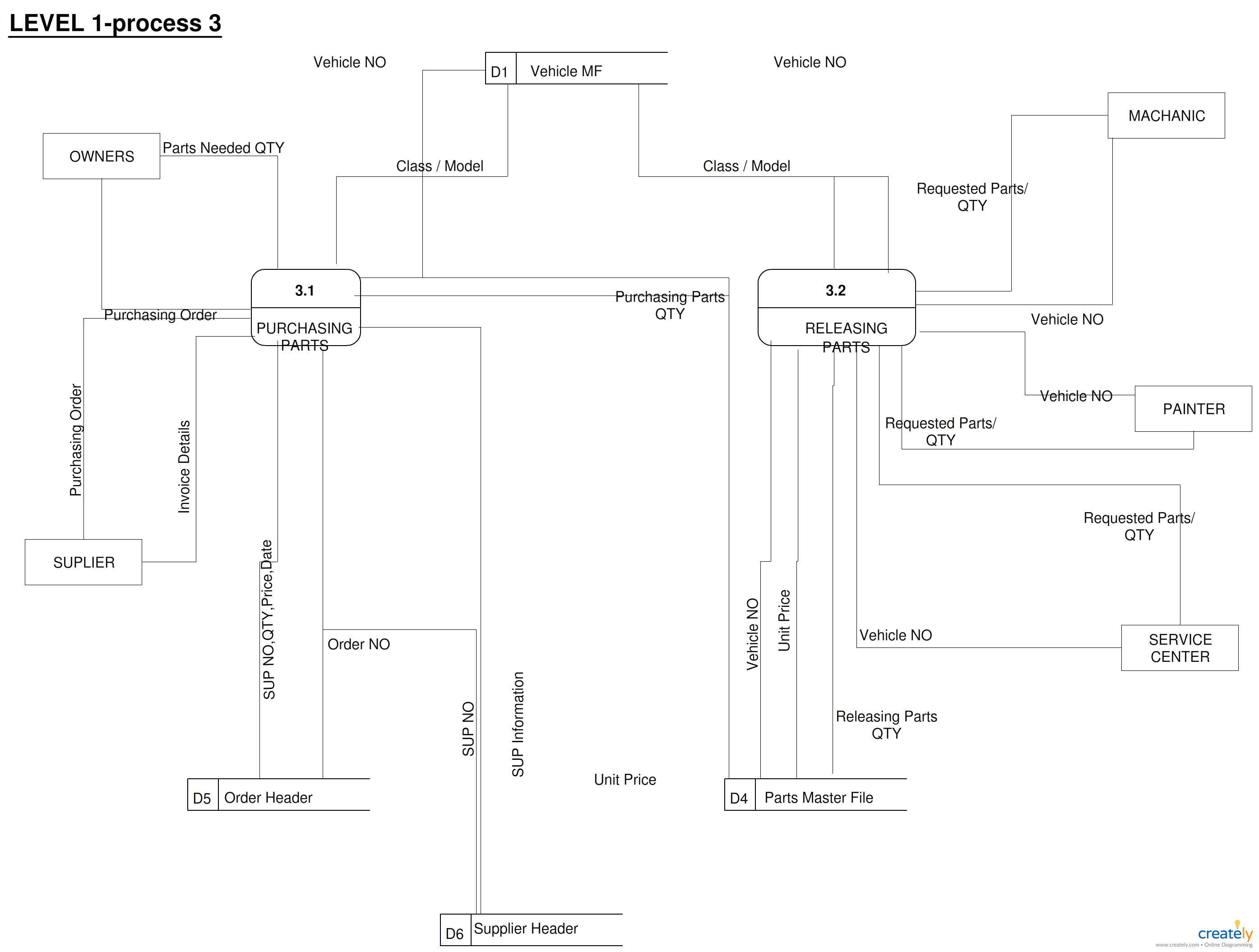 Data Flow Diagram (DFD) for Vehicle Service Center or Carwash. Click on the  image to use this as a template and download.