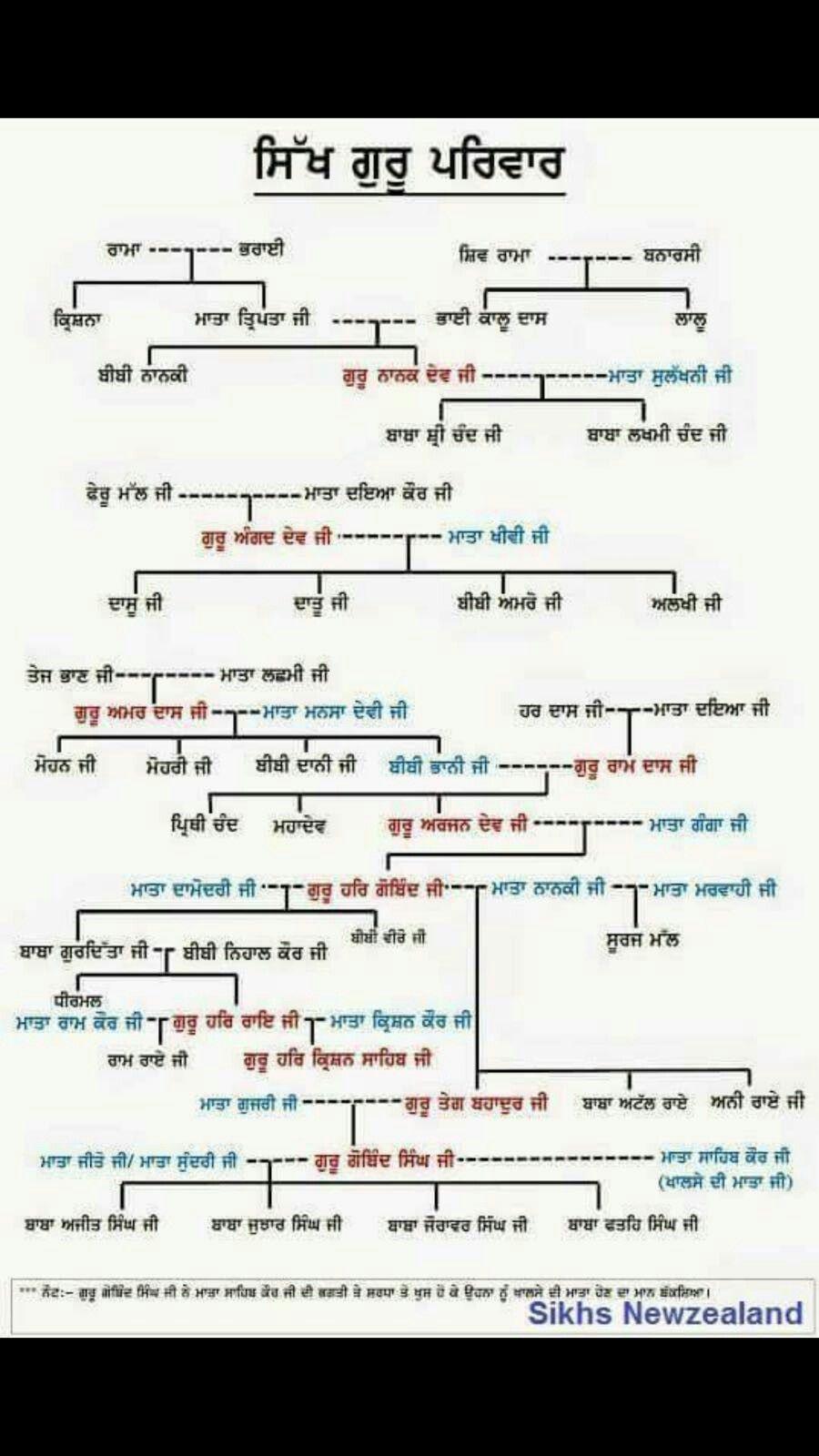 how to write sikh in punjabi