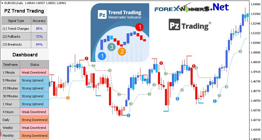 Pz Trend Trading 4 5 Indicator Trend Trading Trading Trending