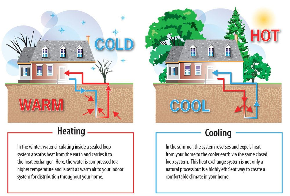 A geothermal coil is installed deep in the ground and can