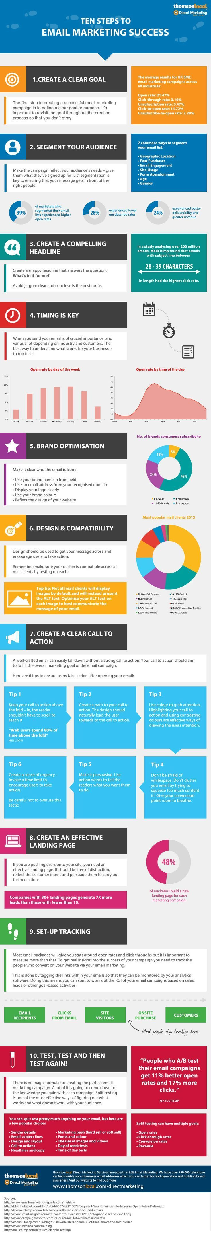 Steps To A Successful Email Marketing Campaign Infographic