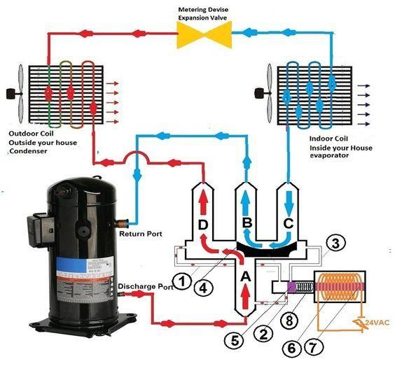 Heat Pump Reversing Valve Hvac Air Conditioning Heat Pump Air Conditioner Refrigeration And Air Conditioning
