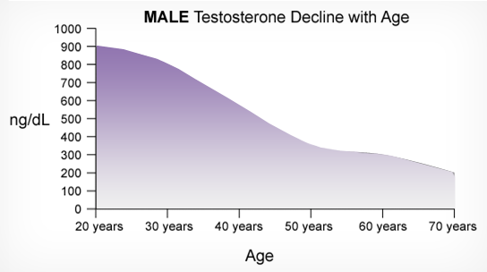 Pin on Testosterone Therapy for Low-T
