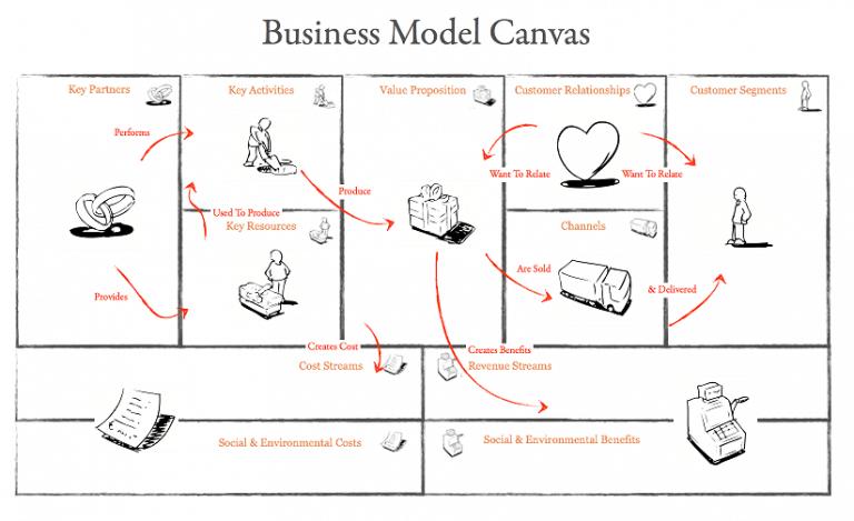 businessmodelcanvainteraction Business model