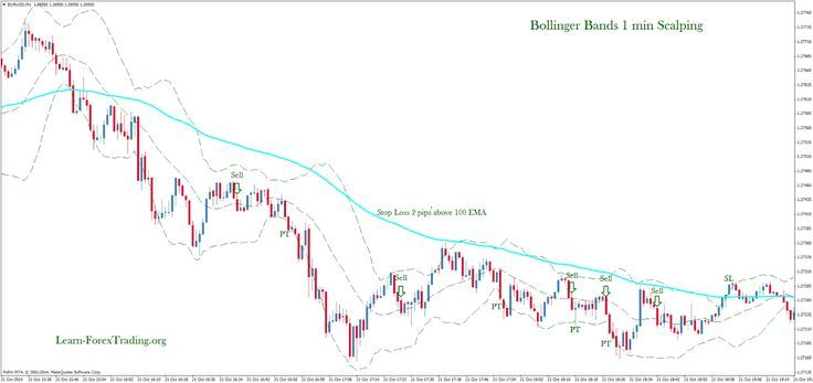 Bollinger Bands 1 Min Scalping Learn Forex Trading Ethereum
