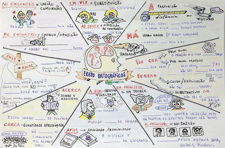 Resultado de imagem para mapa mental biologia