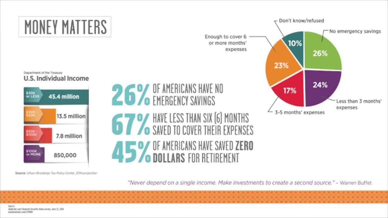 How Much Money Do You Make? Emergency savings, Make more