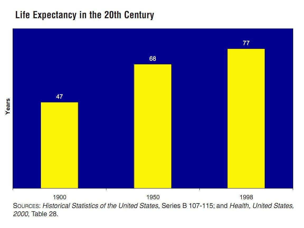 Years Of Life Expectancy From 1900 To 1998 Global Economy Statistics Chart Curves