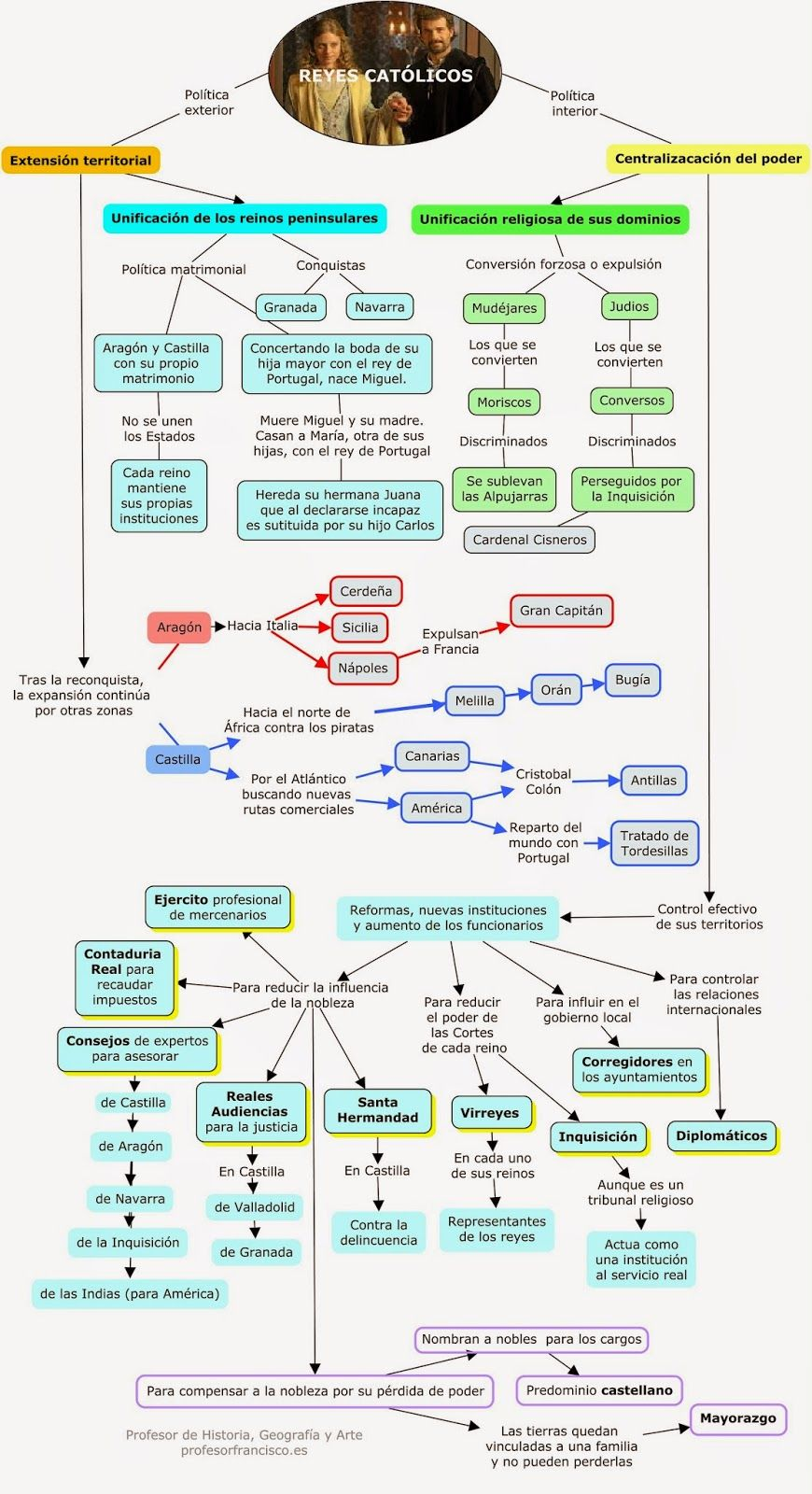 Mapas conceptuales o esquemas de historia