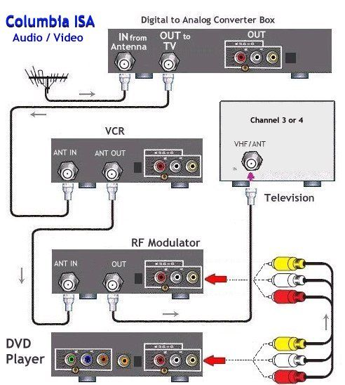 Electrical Wiring : Diagram Dtv Vcr Dvd Tv Digital Wiring 94 Diagrams  Electrical Digital TV Wiring Diagram (+94 Wiring Dia… | Dvd player, Dvd,  Home theater wiring | Tv Connection Wiring Diagram |  | Pinterest