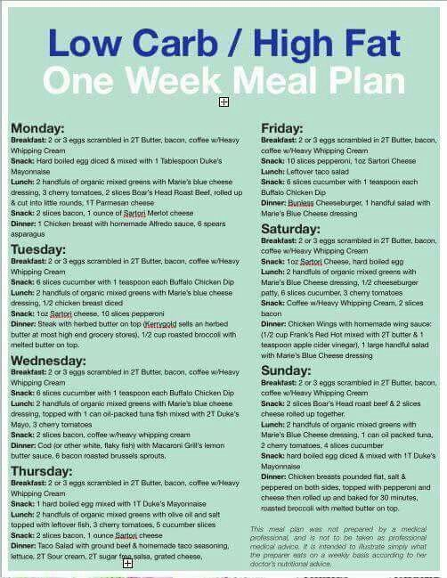 A Ketogenic Diet Meal Plan and Menu ( + A Beginner's Guide ...