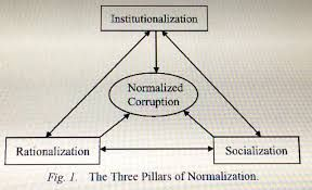 fraud triangle theory