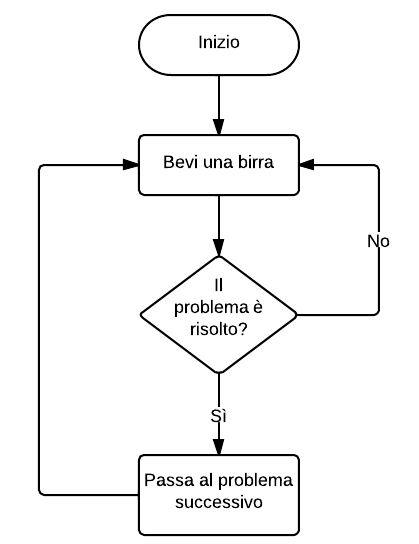 Estructura De Repetición Lenguaje De Programacion