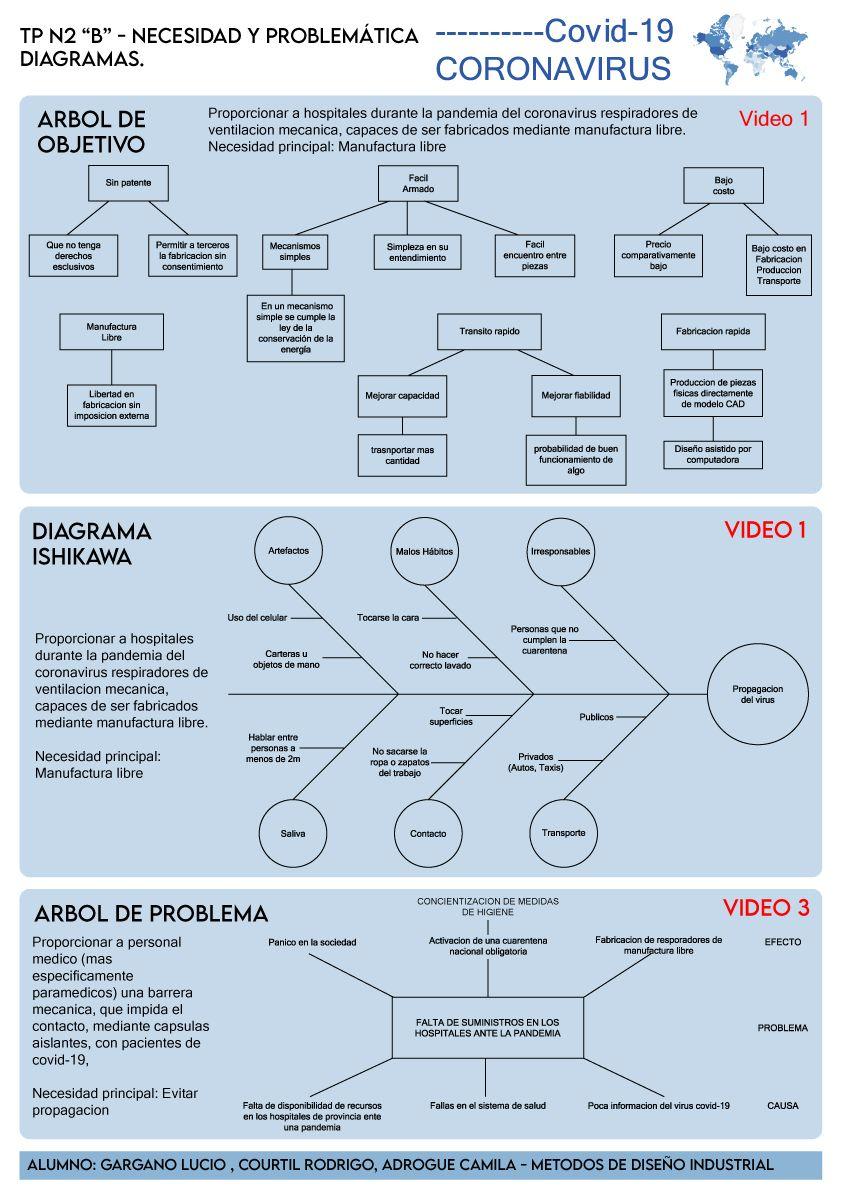 Métodos De Diseño Industrial Diagrama De Ishikawa Arbol De Objetivos Disenos De Unas