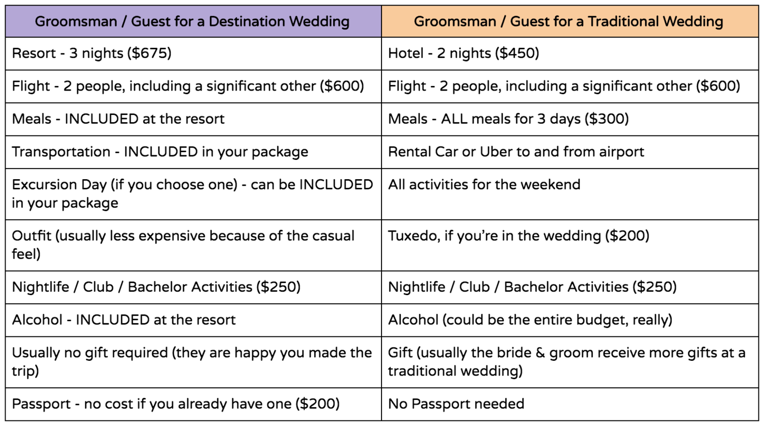The Real Cost Of Destination Weddings Are They Less Expensive Than Traditional Travelbash By Courtnie Nichols Destination Wedding Expert Destination Wedd Destination Wedding Super Healthy Recipes Healthy Snacks For Kids