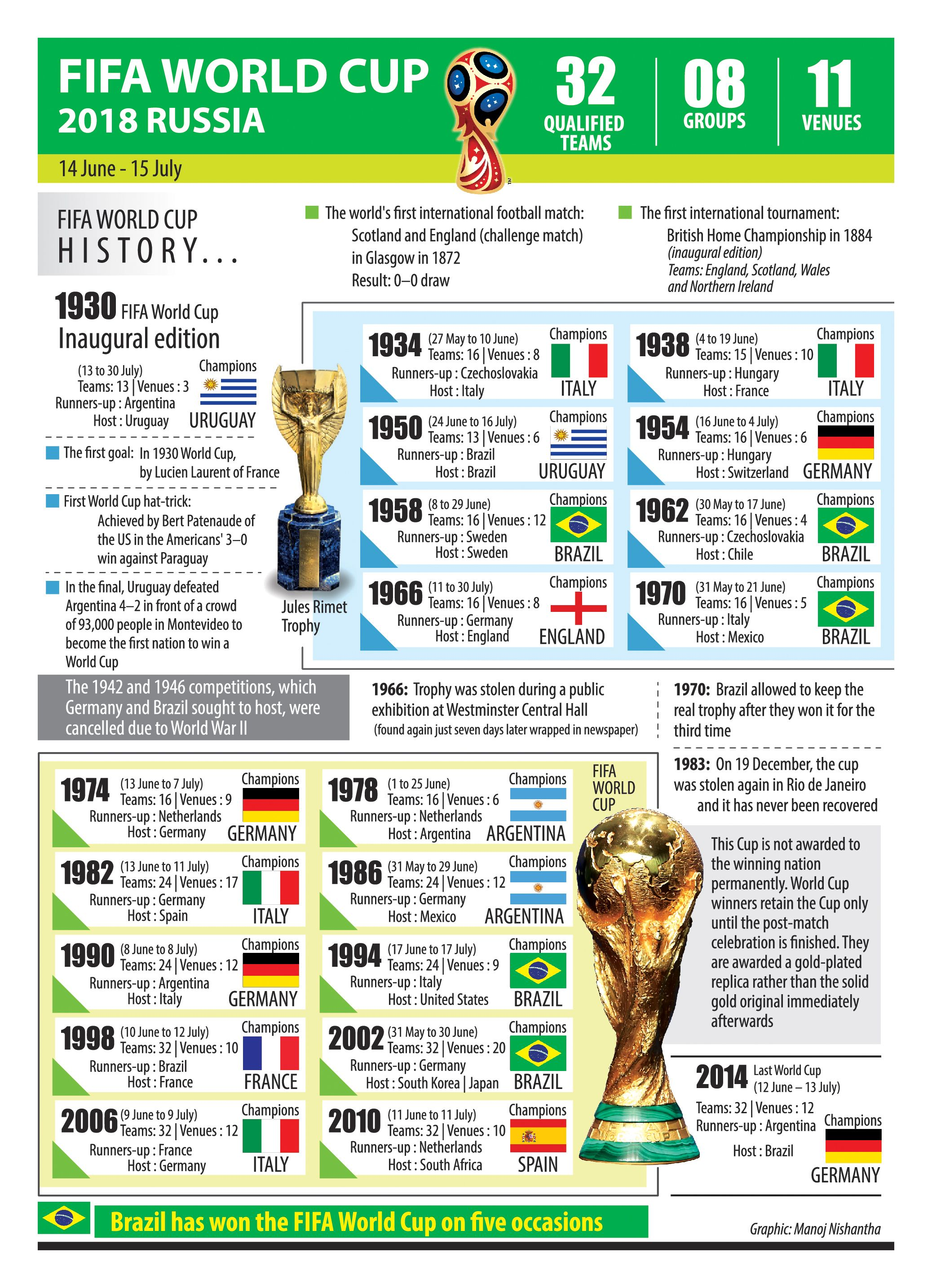 Fifa World Cup History Road To 2018 Russia 1930 Fifa World Cup Fifa World Cup Fifa