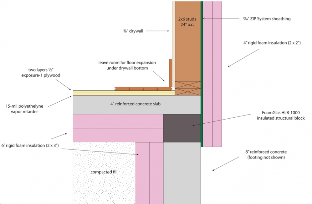 Thermal Break In The Foundation Vt Passive House Foundation Insulation House Foundation Rigid Foam Insulation