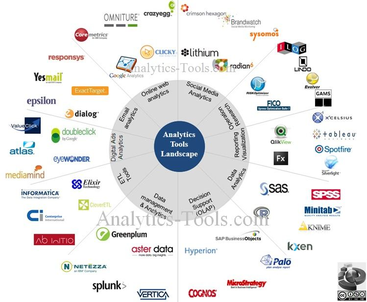 analytics tools landscape visual