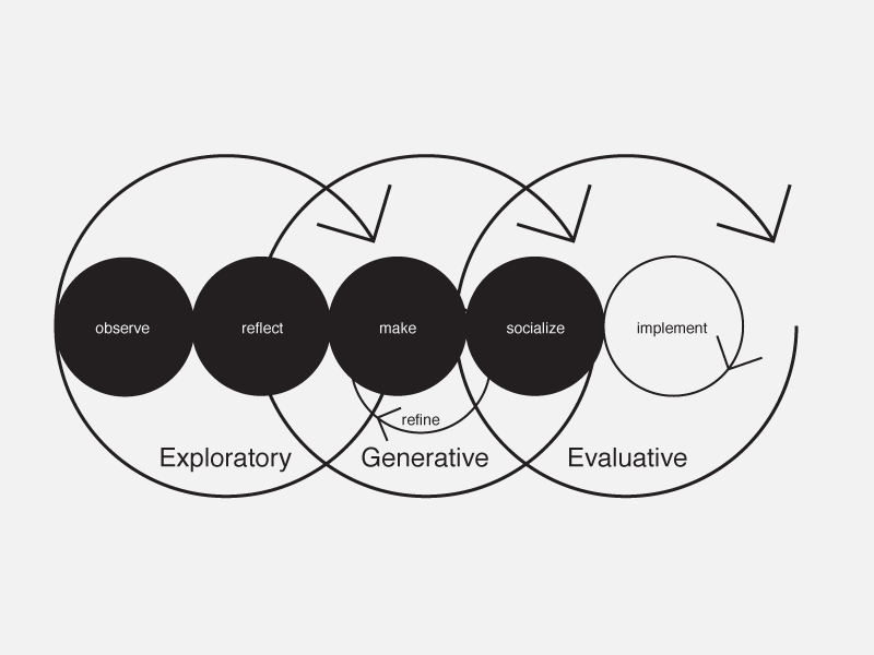 Integrated Design Process And People Centered Research Hugh