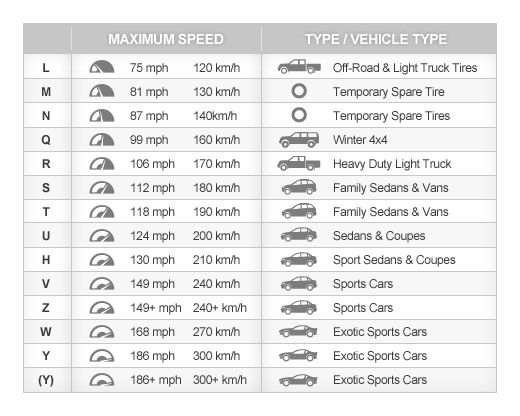 Maximum speed chart this is stuff we should all be thinking about - tire conversion chart