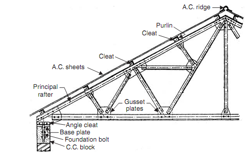 1417 Trussed Roof9 Png Truss Pinterest Roof Trusses