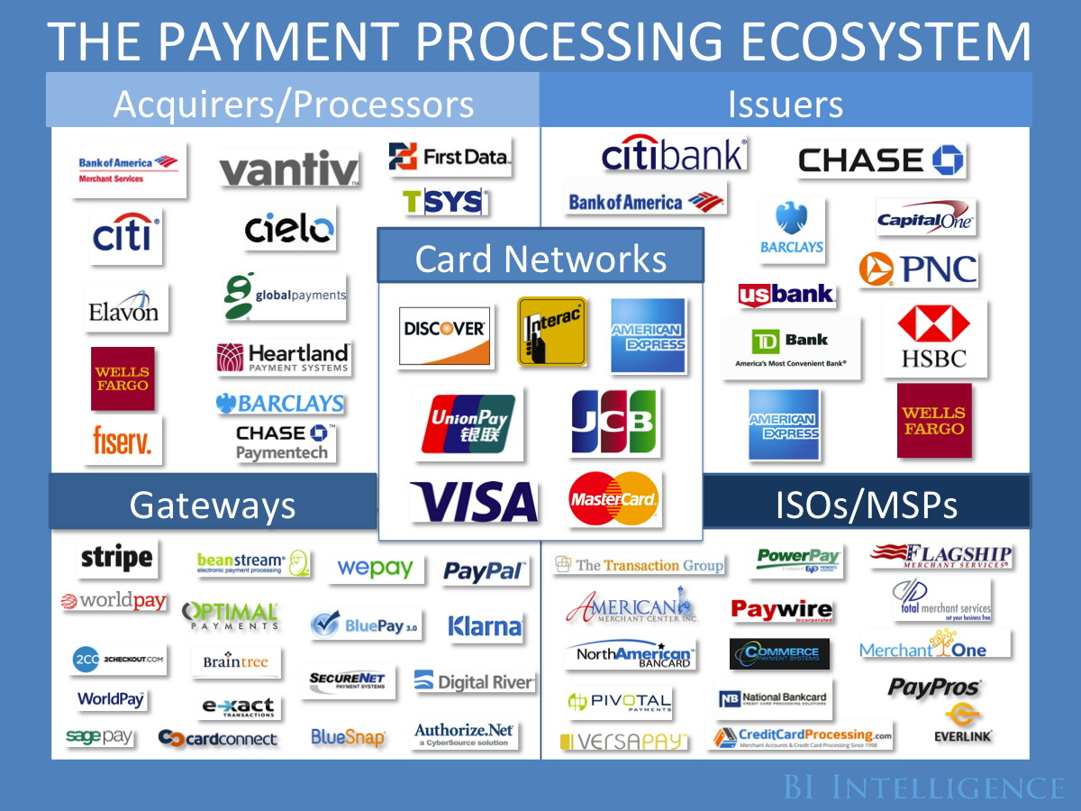 The payments industry explained the trends creating new winners and the payment processing ecosystem business insider the players and trends shaping changes in the reheart Choice Image