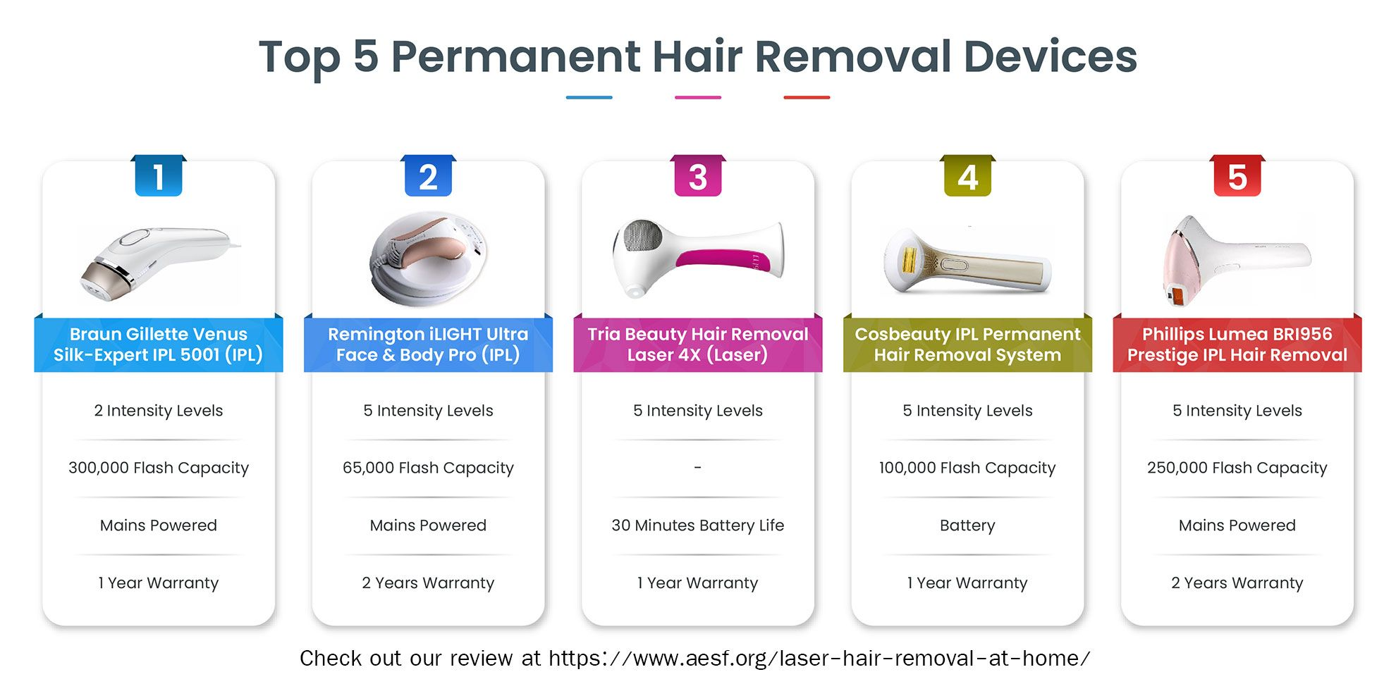 Ipl And Laser Permanent Hair Removal Devices Reviews At Https