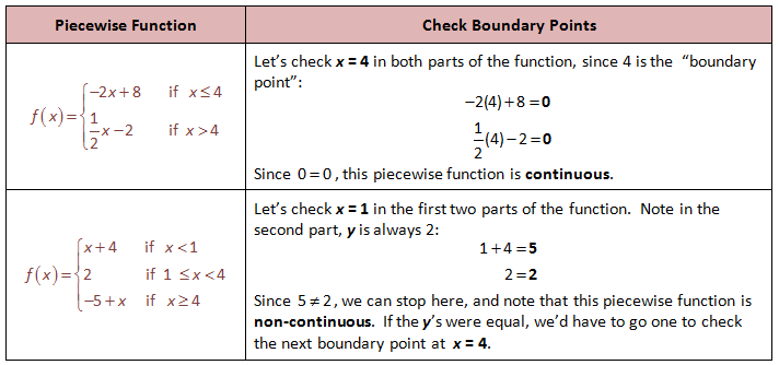 Checking to see if Piecewise Functions are Continuous – Piecewise Functions Word Problems Worksheet