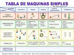 Maquinas Simples Google Search Maquinas Simples Para Ninos Maquinas Simples Tecnologia Para Ninos