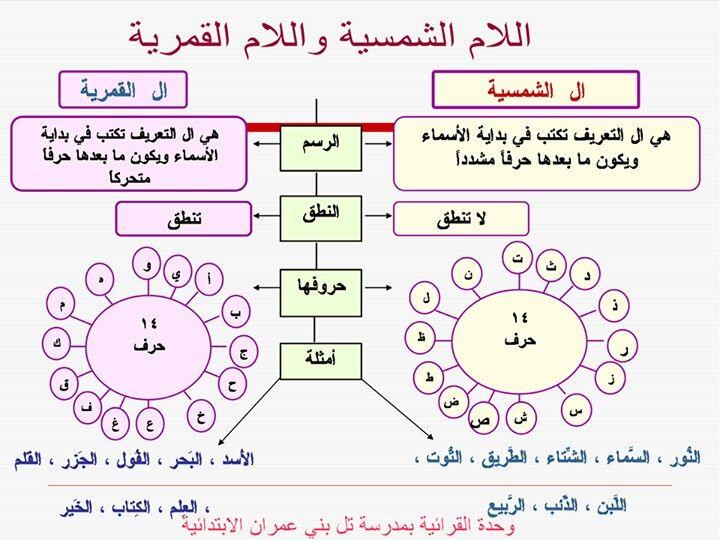 الاحرف الشمسية والقمرية Learning Arabic Arabic Alphabet For Kids Learn Arabic Language