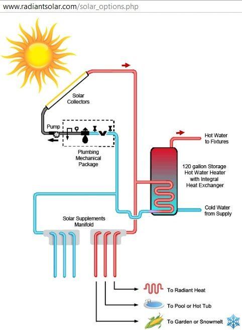 diagram of solar hot water heating system ~ http://www.radiantsolar ...
