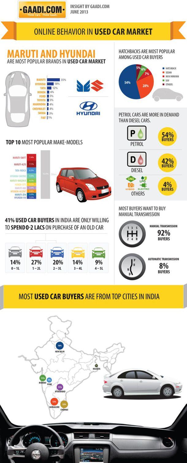 Online Behavior in Used Car Market [INFOGRAPHIC] | Infographics ...