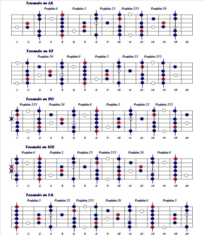 Resultado De Imagen De Escalas De Blues Guitarra Pdf Violao Escalas